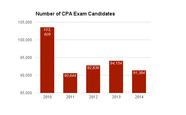 Number of CPA Exam Candidates