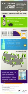 Accounting Career Salaries Infographic