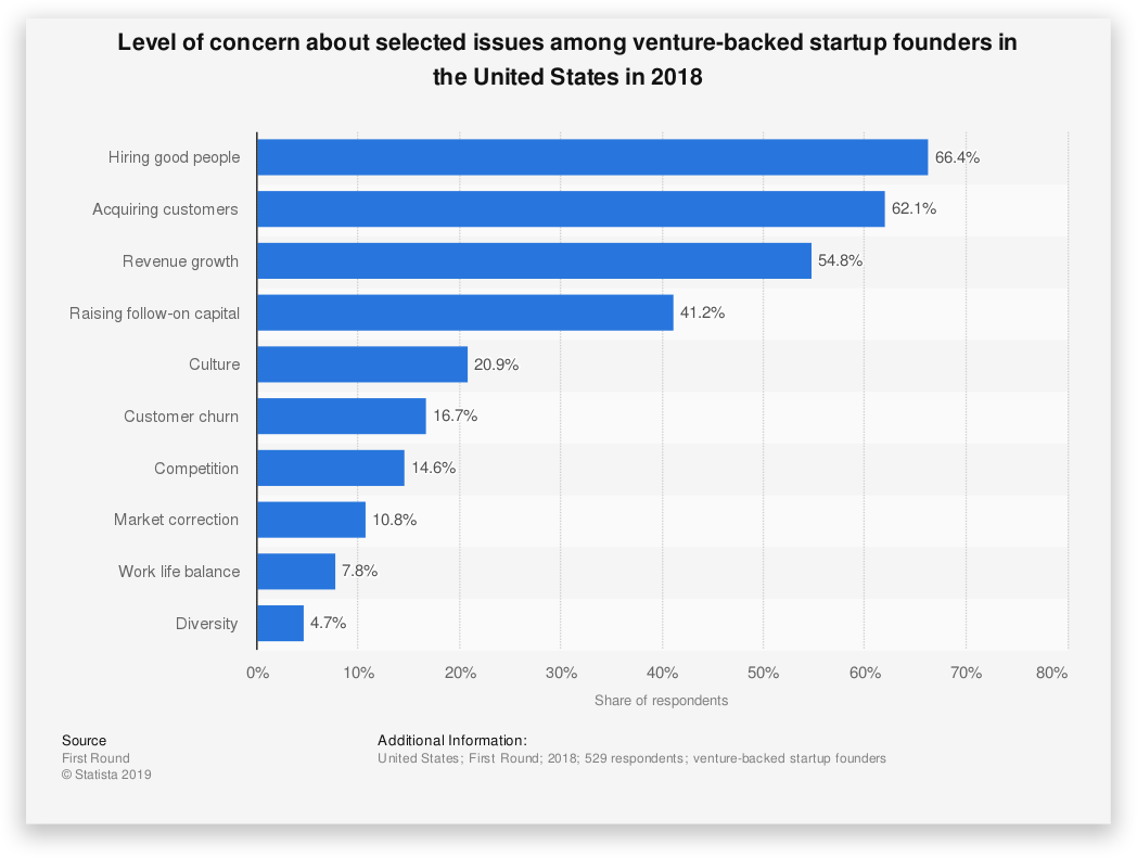 Level of concern about selected issues among venture backed startup - Business Failure Rate