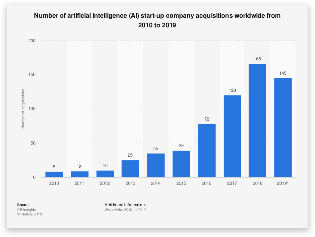 Number of AI Start up acquisitions world wide - Percentage of Startups Failing