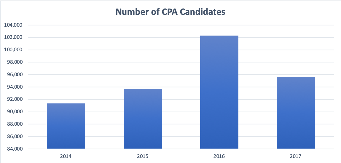 Number of CPA Candidates