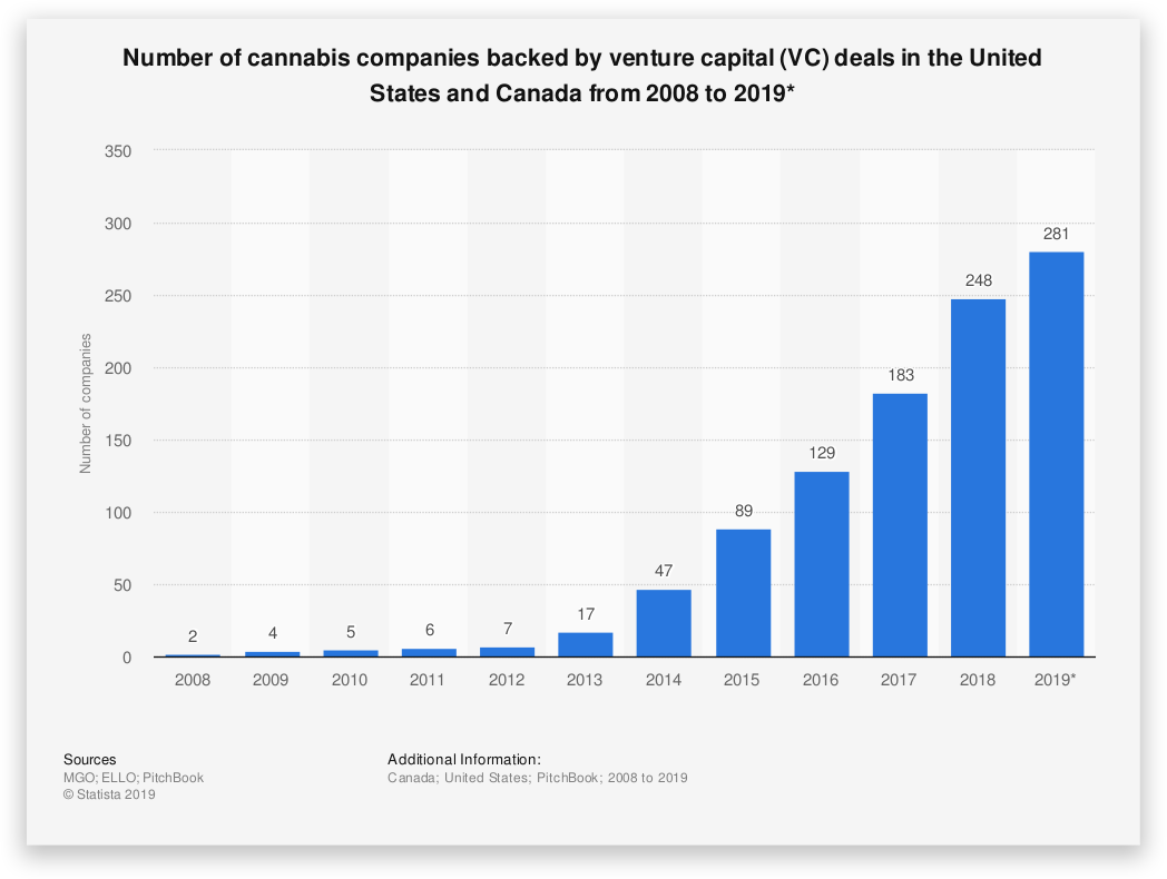 Number of canabis companies backed by venture capital - Startup Failure Rate