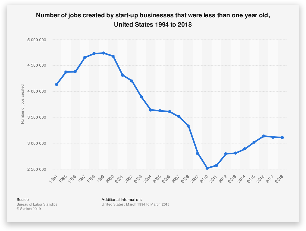 Number of jobs created in the US by startup business - Startup Failure