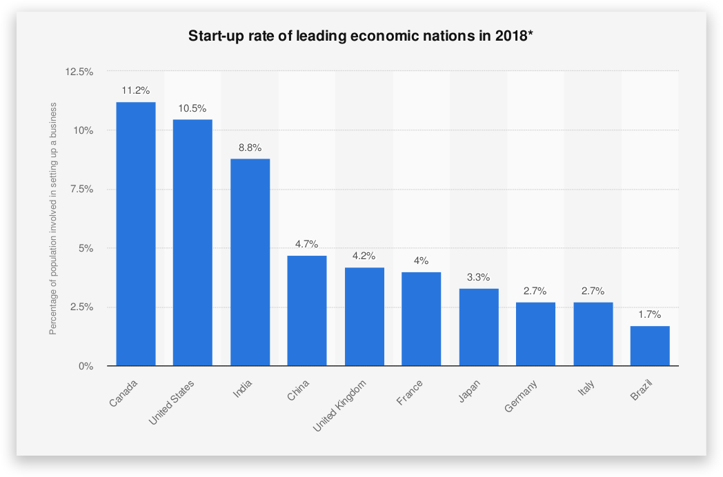 Startup Formation Rate - Failure Rate