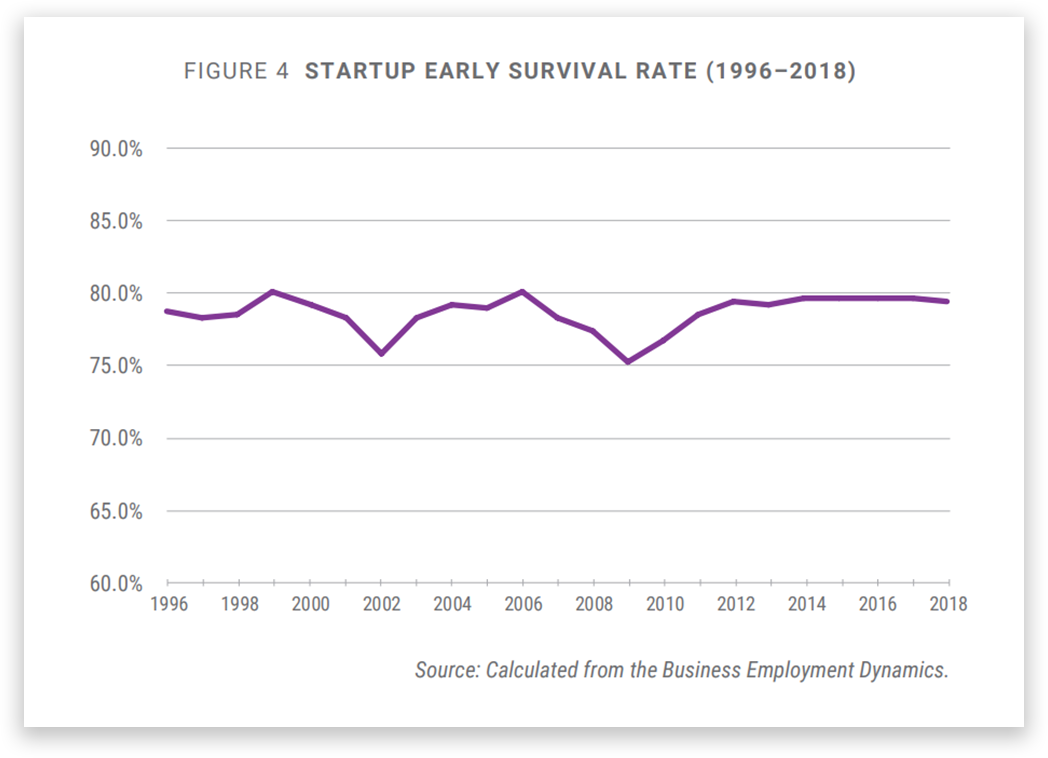 Startup Survival Rate (in the US)